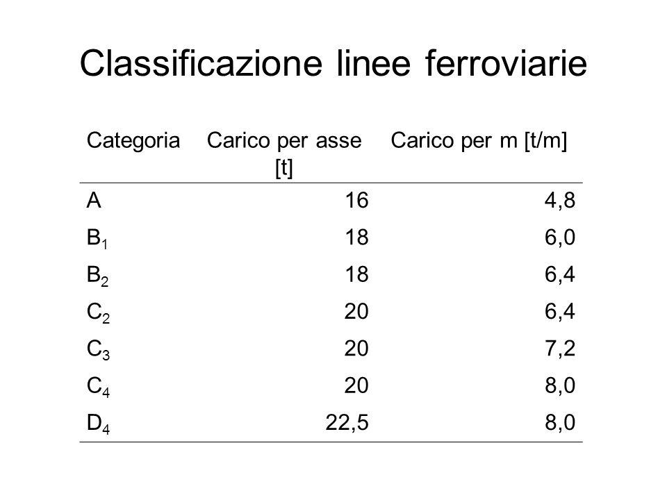 Classificazione linee ferroviarie CategoriaCarico per asse [t] Carico per m [t/m] A164,8 B1B1 186,0 B2B2 186,4 C2C2 206,4 C3C3 207,2 C4C4 208,0 D4D4 2