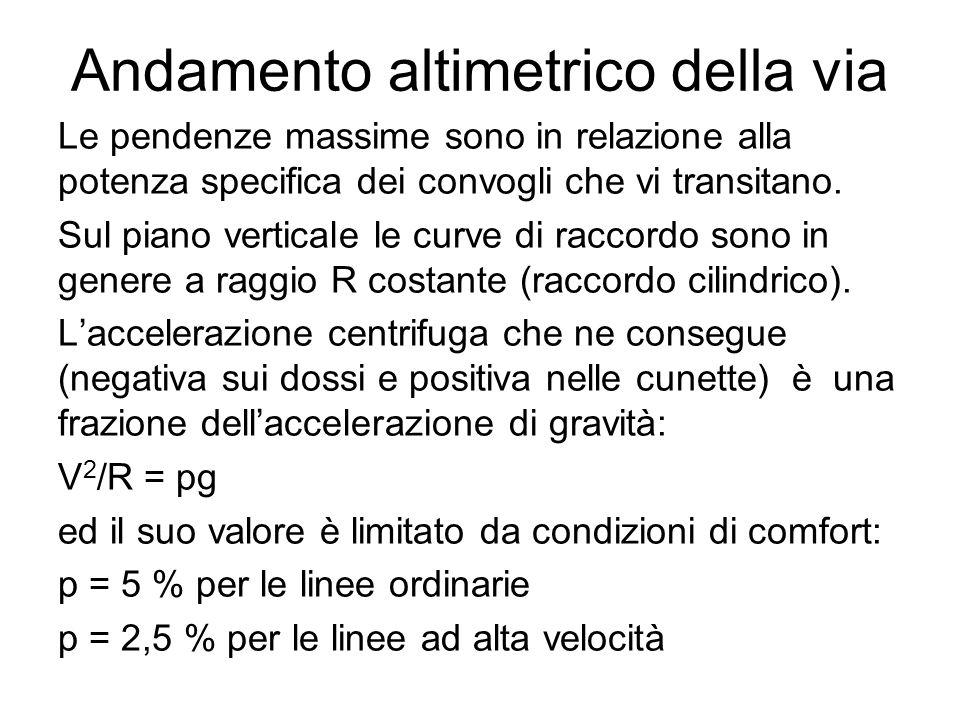 Andamento altimetrico della via Le pendenze massime sono in relazione alla potenza specifica dei convogli che vi transitano. Sul piano verticale le cu