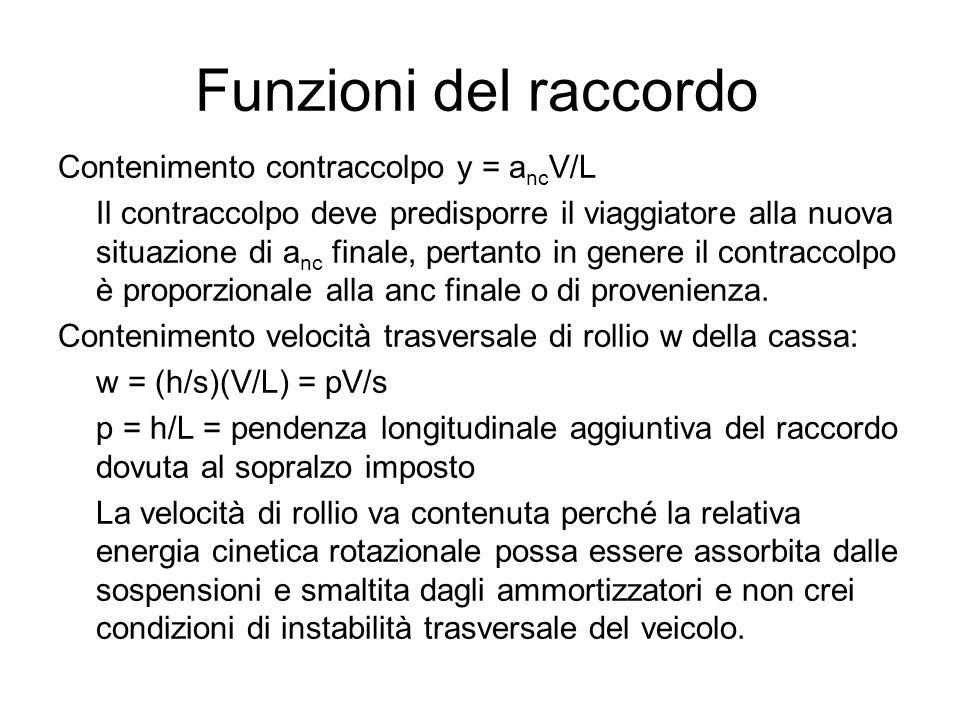 Funzioni del raccordo Contenimento contraccolpo y = a nc V/L Il contraccolpo deve predisporre il viaggiatore alla nuova situazione di a nc finale, per