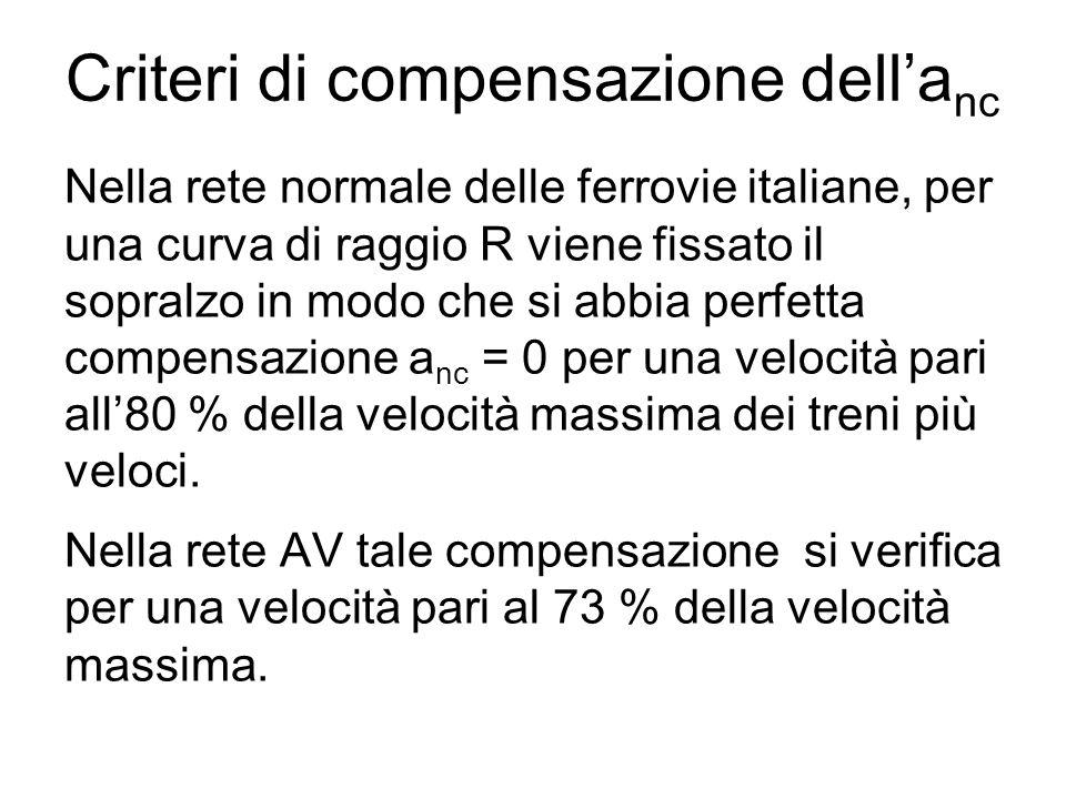 Criteri di compensazione dell'a nc Nella rete normale delle ferrovie italiane, per una curva di raggio R viene fissato il sopralzo in modo che si abbi