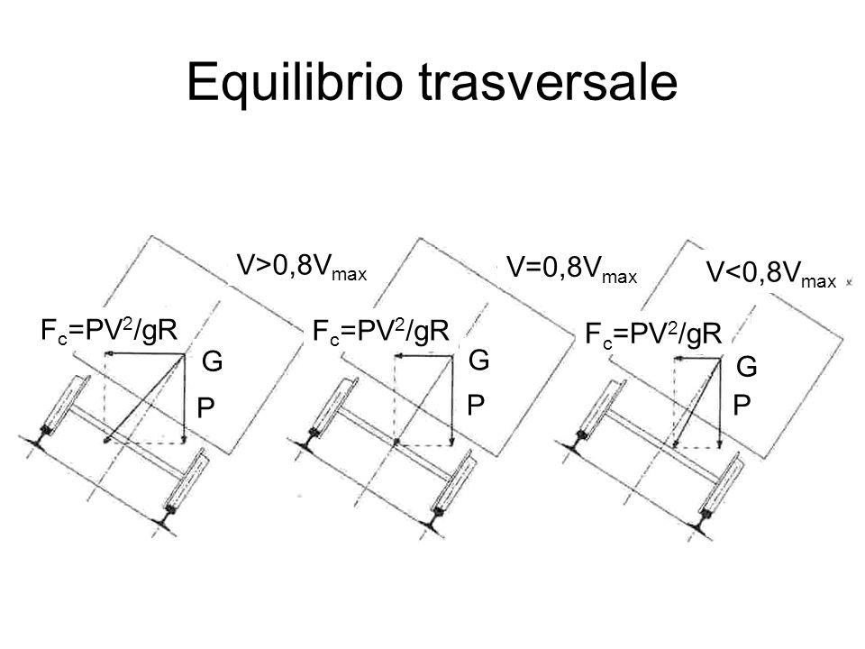 Equilibrio trasversale F c =PV 2 /gR G G G P PP V>0,8V max V=0,8V max V<0,8V max