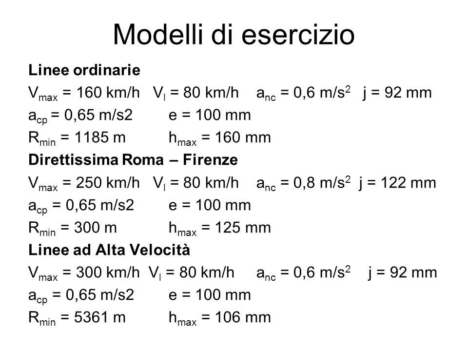 Modelli di esercizio Linee ordinarie V max = 160 km/h V l = 80 km/h a nc = 0,6 m/s 2 j = 92 mm a cp = 0,65 m/s2e = 100 mm R min = 1185 mh max = 160 mm