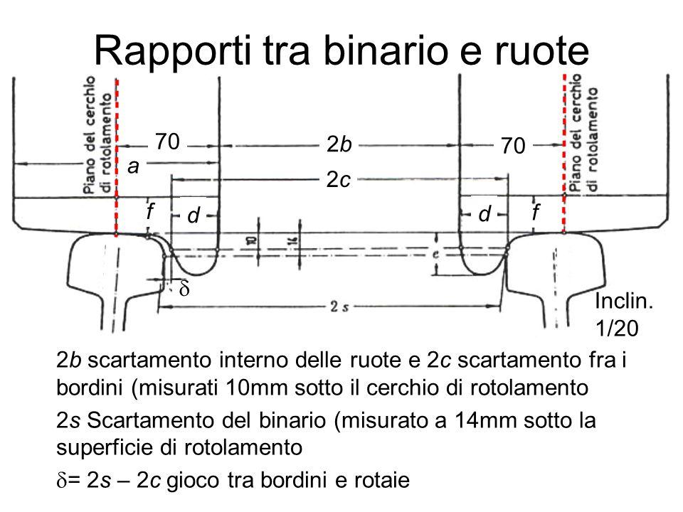 Rapporti tra binario e ruote 2b scartamento interno delle ruote e 2c scartamento fra i bordini (misurati 10mm sotto il cerchio di rotolamento 2s Scart