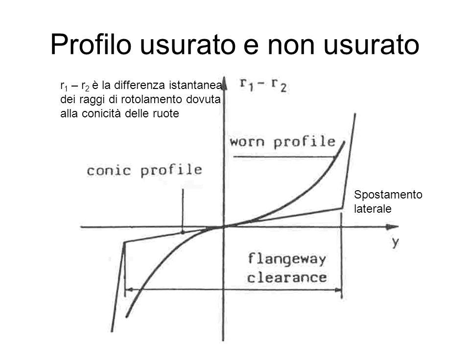 Profilo usurato e non usurato r 1 – r 2 è la differenza istantanea dei raggi di rotolamento dovuta alla conicità delle ruote Spostamento laterale