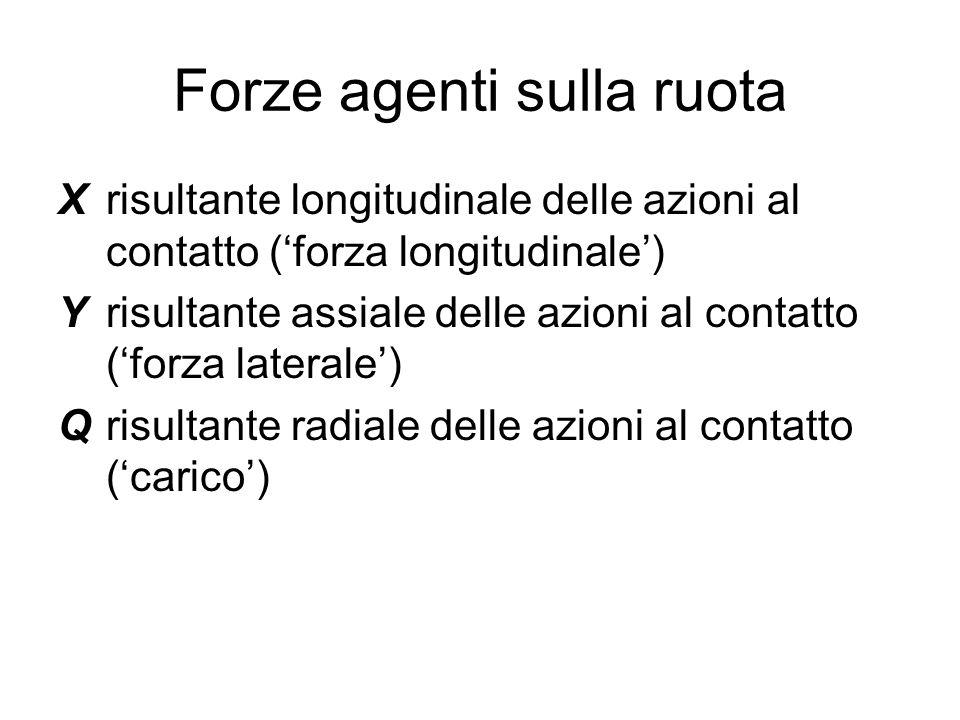 Forze agenti sulla ruota X risultante longitudinale delle azioni al contatto ('forza longitudinale') Y risultante assiale delle azioni al contatto ('f