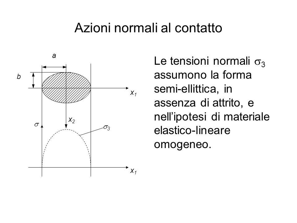 Azioni normali al contatto Le tensioni normali  3 assumono la forma semi-ellittica, in assenza di attrito, e nell'ipotesi di materiale elastico-linea