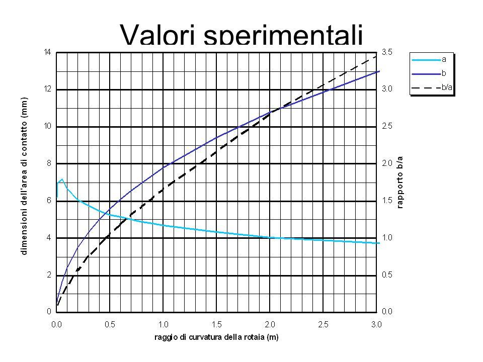 Valori sperimentali 63