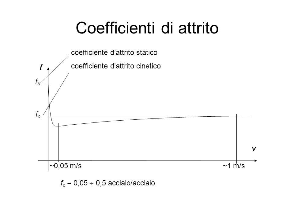 Coefficienti di attrito 65  0,05 m/s  1 m/s f fsfs fcfc coefficiente d'attrito statico coefficiente d'attrito cinetico v f c = 0,05  0,5 acciaio/ac