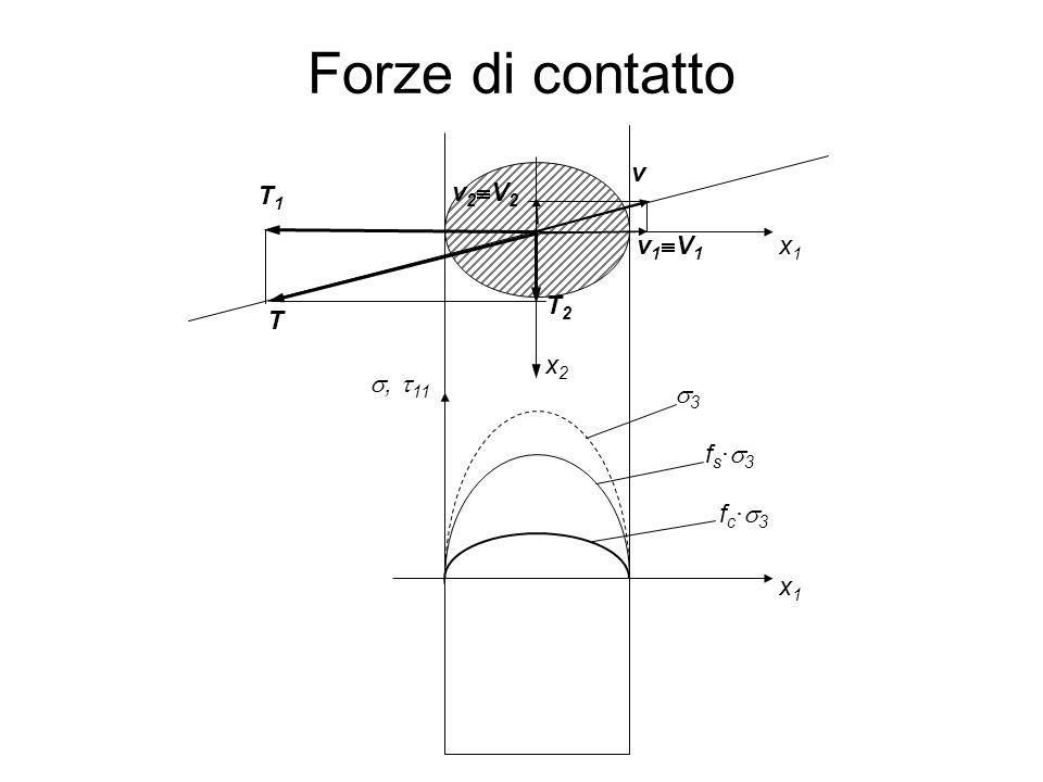 Forze di contatto 66 x1x1 x2x2 v T1T1 T2T2 T x1x1 33 fs·3fs·3 ,  11 fc·3fc·3 v1V1v1V1 v2V2v2V2
