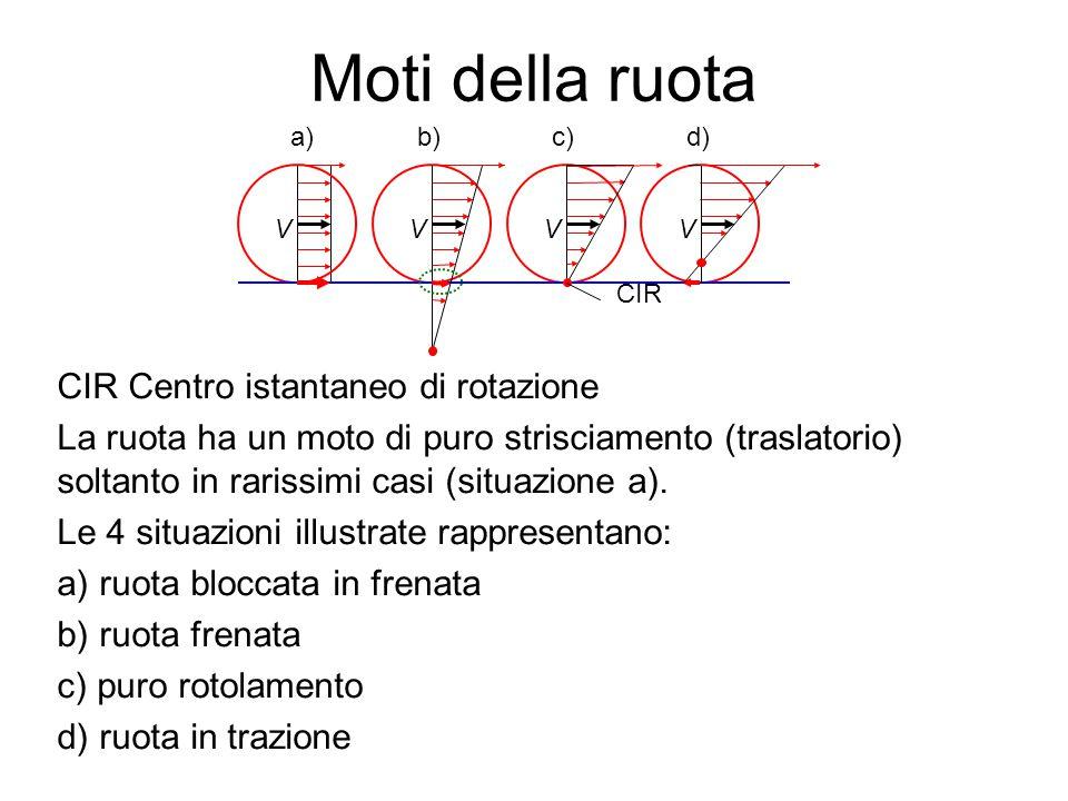 Moti della ruota CIR Centro istantaneo di rotazione La ruota ha un moto di puro strisciamento (traslatorio) soltanto in rarissimi casi (situazione a).