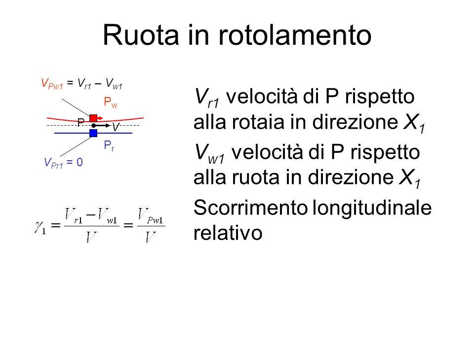 Ruota in rotolamento V r1 velocità di P rispetto alla rotaia in direzione X 1 V w1 velocità di P rispetto alla ruota in direzione X 1 Scorrimento long