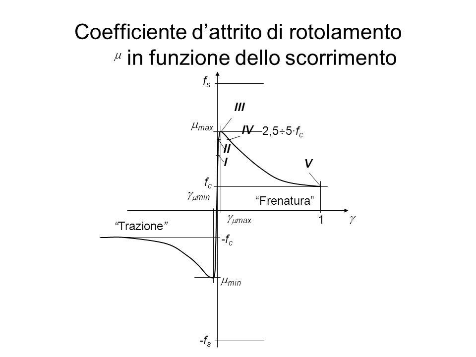 """Coefficiente d'attrito di rotolamento in funzione dello scorrimento   I II IV III V  max  min fcfc -f c 1   max   min 2,5  5·f c """"Frenatura"""""""