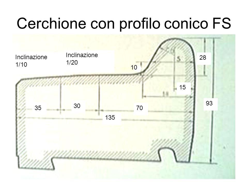 Cerchione con profilo conico FS Inclinazione 1/10 Inclinazione 1/20 35 15 70 135 30 10 28 93