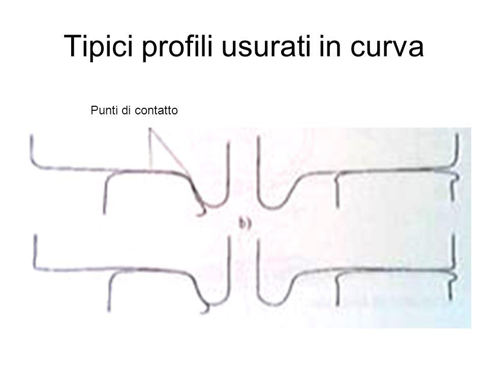 74 Tipici profili usurati in curva Punti di contatto