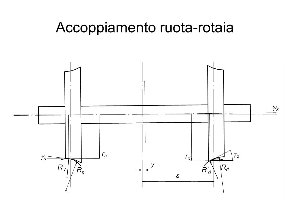 Accoppiamento ruota-rotaia rsrs rdrd ss dd RsRs R' s RdRd R' d y s xx