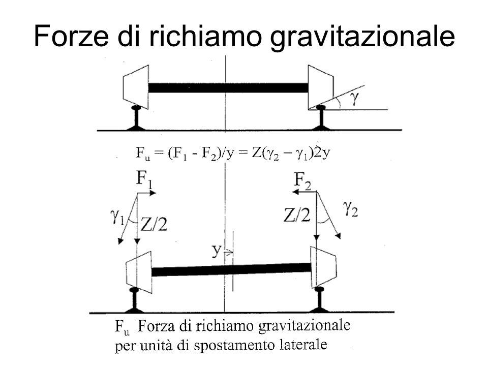 Forze di richiamo gravitazionale