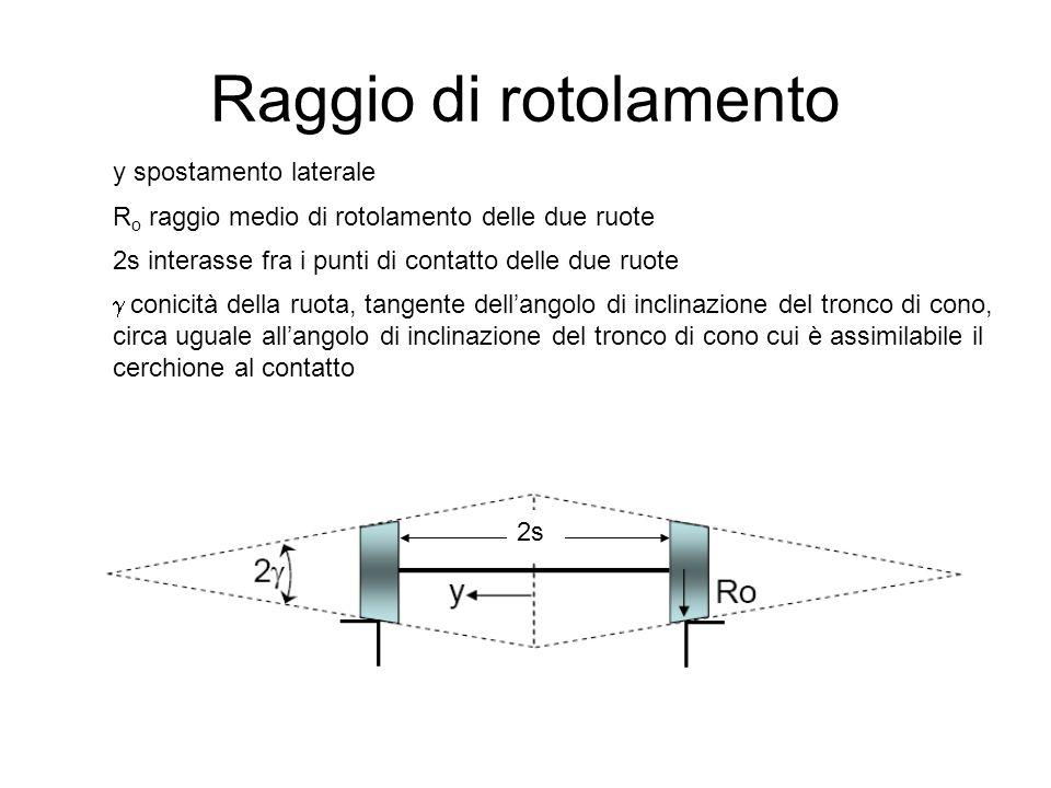 Raggio di rotolamento y spostamento laterale R o raggio medio di rotolamento delle due ruote 2s interasse fra i punti di contatto delle due ruote  co