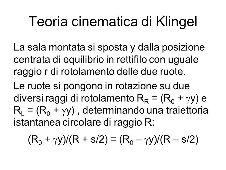 Teoria cinematica di Klingel La sala montata si sposta y dalla posizione centrata di equilibrio in rettifilo con uguale raggio r di rotolamento delle