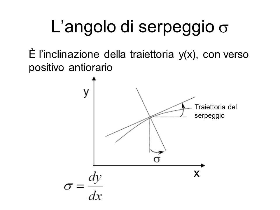 L'angolo di serpeggio  x È l'inclinazione della traiettoria y(x), con verso positivo antiorario Traiettoria del serpeggio