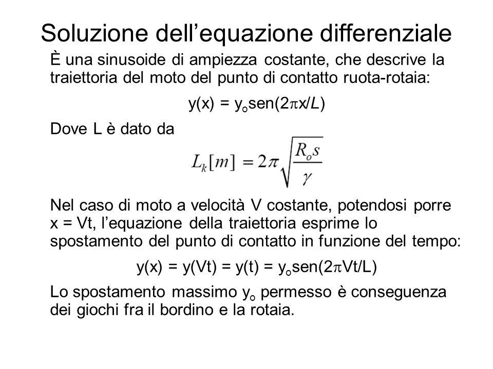 Soluzione dell'equazione differenziale È una sinusoide di ampiezza costante, che descrive la traiettoria del moto del punto di contatto ruota-rotaia: