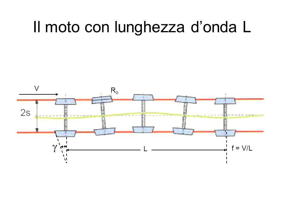 Il moto con lunghezza d'onda L  f = V/L RoRo V L