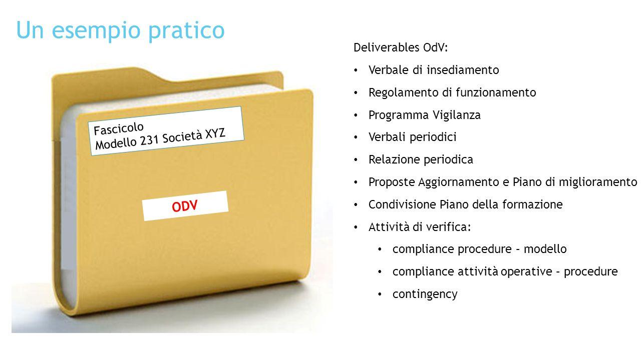Un esempio pratico Fascicolo Modello 231 Società XYZ Deliverables OdV: Verbale di insediamento Regolamento di funzionamento Programma Vigilanza Verbal