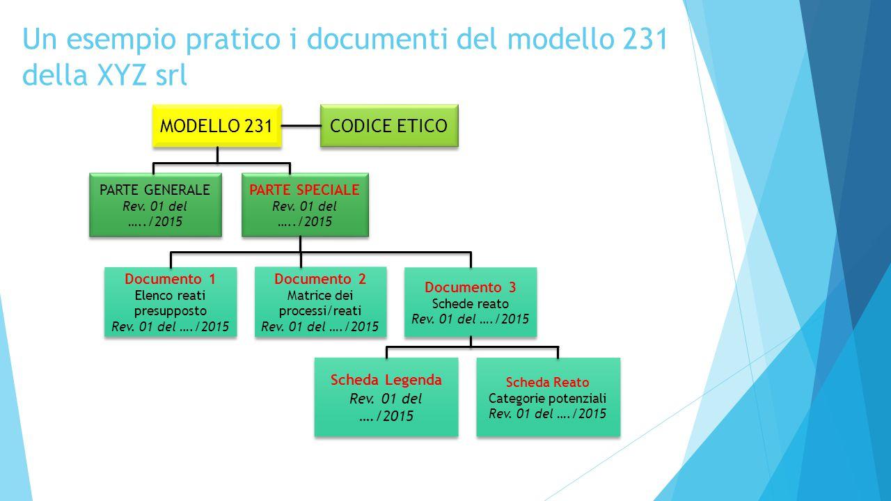 16 MODELLO 231 PARTE GENERALE Rev. 01 del …../2015 PARTE GENERALE Rev. 01 del …../2015 CODICE ETICO Documento 1 Elenco reati presupposto Rev. 01 del …