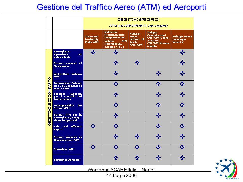 Workshop ACARE Italia - Napoli 14 Lugio 2006 Gestione del Traffico Aereo (ATM) ed Aeroporti 3 – Proposte e contesto Le proposte di Ricerca ATM che seguono sono state oggetto di un iniziale coordinamento industriale Europeo in ambito ASD (ATM IMG & IMG4) in attesa dei risultati dell'ATM Master plan di SESAR (fine 2007) FASI di SESAR : - Definition Phase (2006-2007) in corso - Development Phase (2007-20013) - Implementation Phase ( fino al 2020) Nel lavoro di definizione delle proposte attuali (che dovranno essere coerenti con SESAR ATM Master Plan) si è fatto riferimento ad ACARE High Level Target Concepts tenendo conto delle tematiche prioritarie dei settori del comparto ATM ed Aeroporti di ACARE Italia
