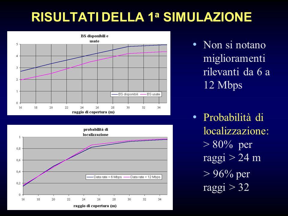 RISULTATI DELLA 1 a SIMULAZIONE Non si notano miglioramenti rilevanti da 6 a 12 Mbps Probabilità di localizzazione: > 80% per raggi > 24 m > 96% per raggi > 32