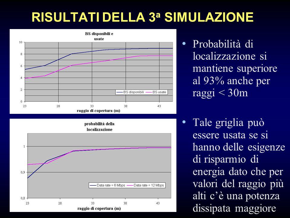 RISULTATI DELLA 3 a SIMULAZIONE Probabilità di localizzazione si mantiene superiore al 93% anche per raggi < 30m Tale griglia può essere usata se si hanno delle esigenze di risparmio di energia dato che per valori del raggio più alti c'è una potenza dissipata maggiore