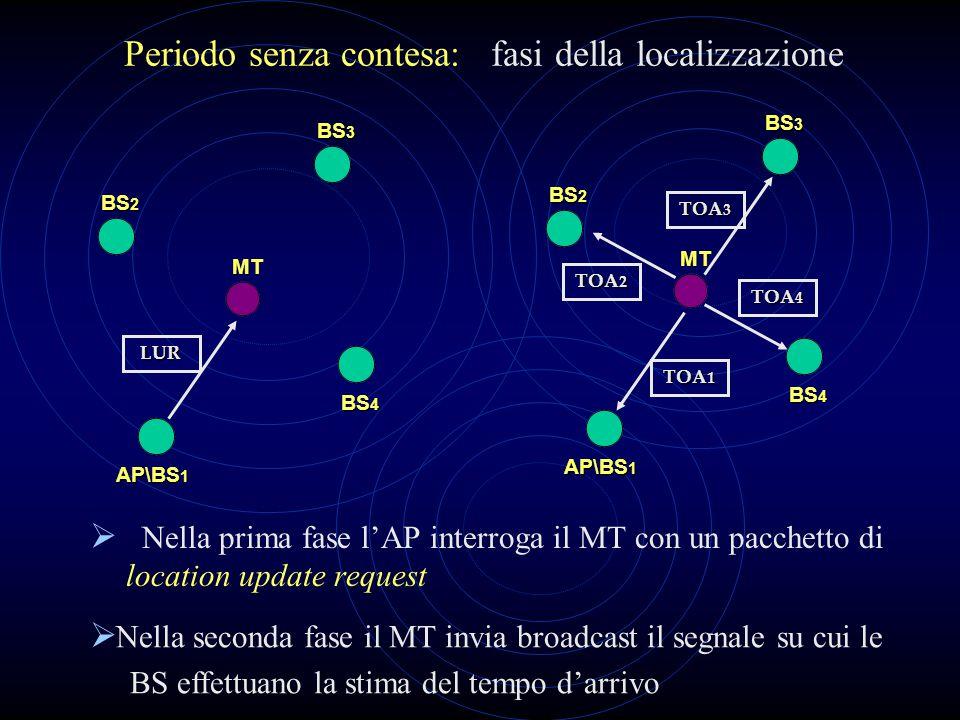Periodo senza contesa: fasi della localizzazione  Nella prima fase l'AP interroga il MT con un pacchetto di location update request BS 2 BS 3 AP\BS 1 BS 4 MT BS 2 BS 3 AP\BS 1 BS 4 MT  Nella seconda fase il MT invia broadcast il segnale su cui le BS effettuano la stima del tempo d'arrivo TOA 1 TOA 2 TOA 3 LUR TOA 4