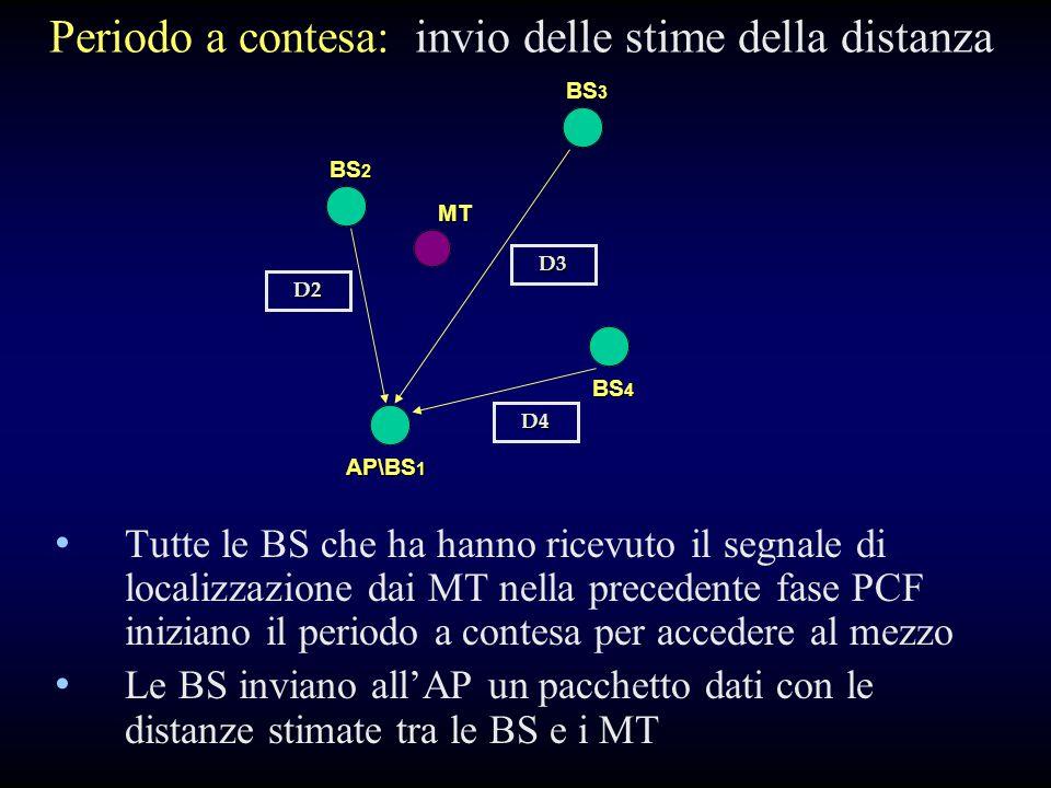 Periodo a contesa: invio delle stime della distanza Tutte le BS che ha hanno ricevuto il segnale di localizzazione dai MT nella precedente fase PCF iniziano il periodo a contesa per accedere al mezzo Le BS inviano all'AP un pacchetto dati con le distanze stimate tra le BS e i MT BS 2 BS 3 AP\BS 1 BS 4 MT D4 D3 D2