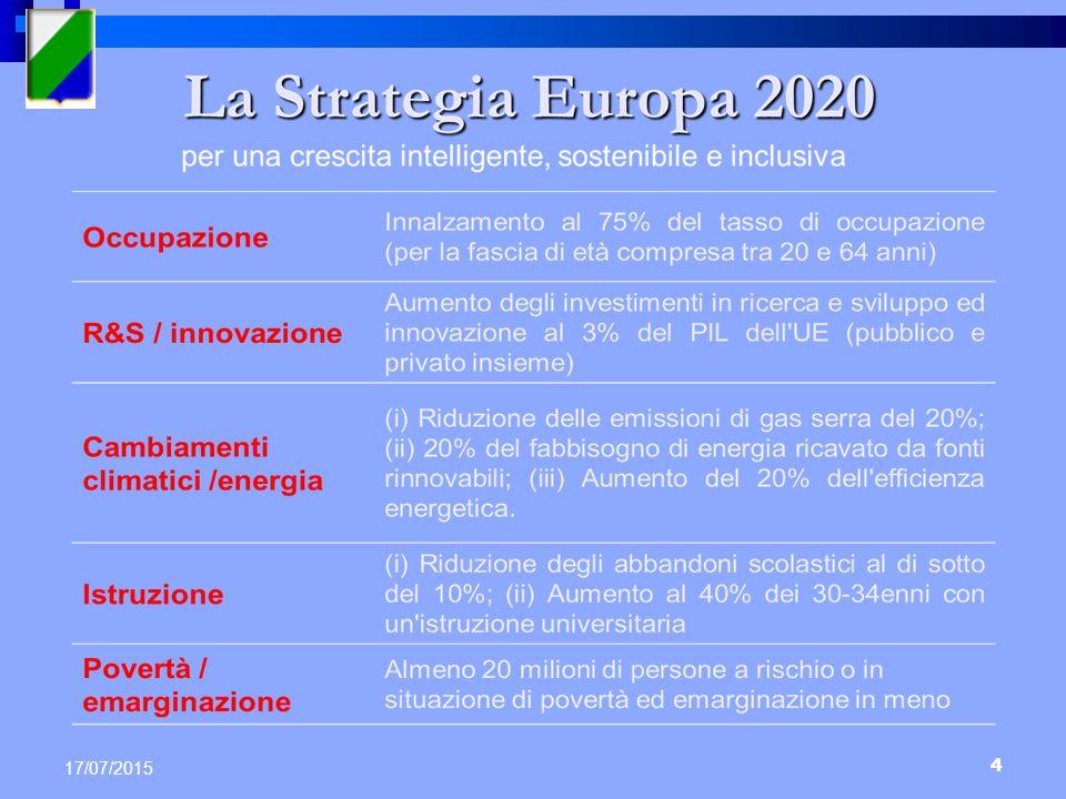 POR FESR 2014-20 Asse III - Competitività del sistema produttivo