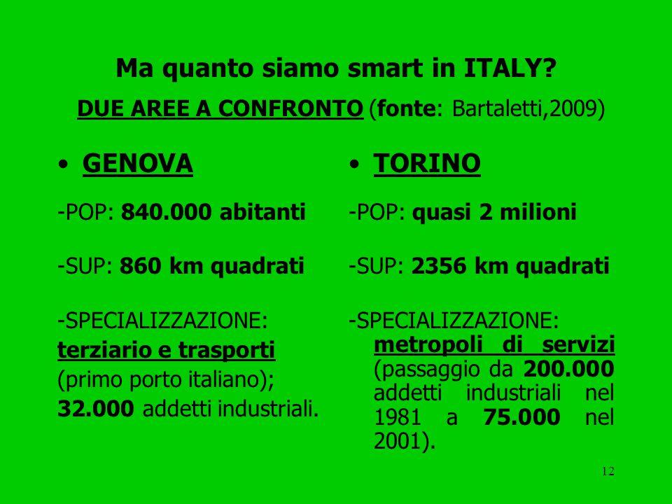 12 Ma quanto siamo smart in ITALY.