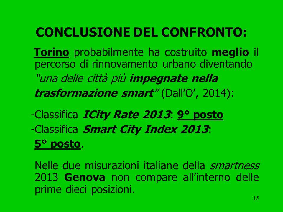 15 CONCLUSIONE DEL CONFRONTO: Torino probabilmente ha costruito meglio il percorso di rinnovamento urbano diventando una delle città più impegnate nella trasformazione smart (Dall'O', 2014): -Classifica ICity Rate 2013: 9° posto -Classifica Smart City Index 2013: 5° posto.