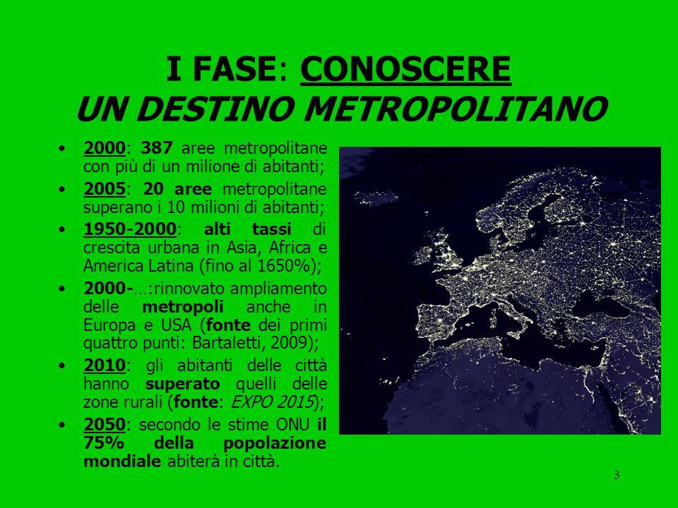 3 I FASE: CONOSCERE UN DESTINO METROPOLITANO 2000: 387 aree metropolitane con più di un milione di abitanti; 2005: 20 aree metropolitane superano i 10 milioni di abitanti; 1950-2000: alti tassi di crescita urbana in Asia, Africa e America Latina (fino al 1650%); 2000-…:rinnovato ampliamento delle metropoli anche in Europa e USA (fonte dei primi quattro punti: Bartaletti, 2009); 2010: gli abitanti delle città hanno superato quelli delle zone rurali (fonte: EXPO 2015); 2050: secondo le stime ONU il 75% della popolazione mondiale abiterà in città.