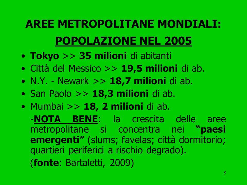 5 AREE METROPOLITANE MONDIALI: POPOLAZIONE NEL 2005 Tokyo >> 35 milioni di abitanti Città del Messico >> 19,5 milioni di ab.