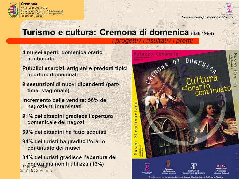 Turismo e cultura: Cremona di domenica (dati 1998) Ufficio tempi Piano territoriale degli orari della città di Cremona 4 musei aperti: domenica orario continuato Pubblici esercizi, artigiani e prodotti tipici aperture domenicali 9 assunzioni di nuovi dipendenti (part- time, stagionale) Incremento delle vendite: 56% dei negozianti intervistati 91% dei cittadini gradisce l'apertura domenicale dei negozi 69% dei cittadini ha fatto acquisti 94% dei turisti ha gradito l'orario continuato dei musei 84% dei turisti gradisce l'apertura dei negozi ma non li utilizza (13%) i progetti / i risultati / i premi