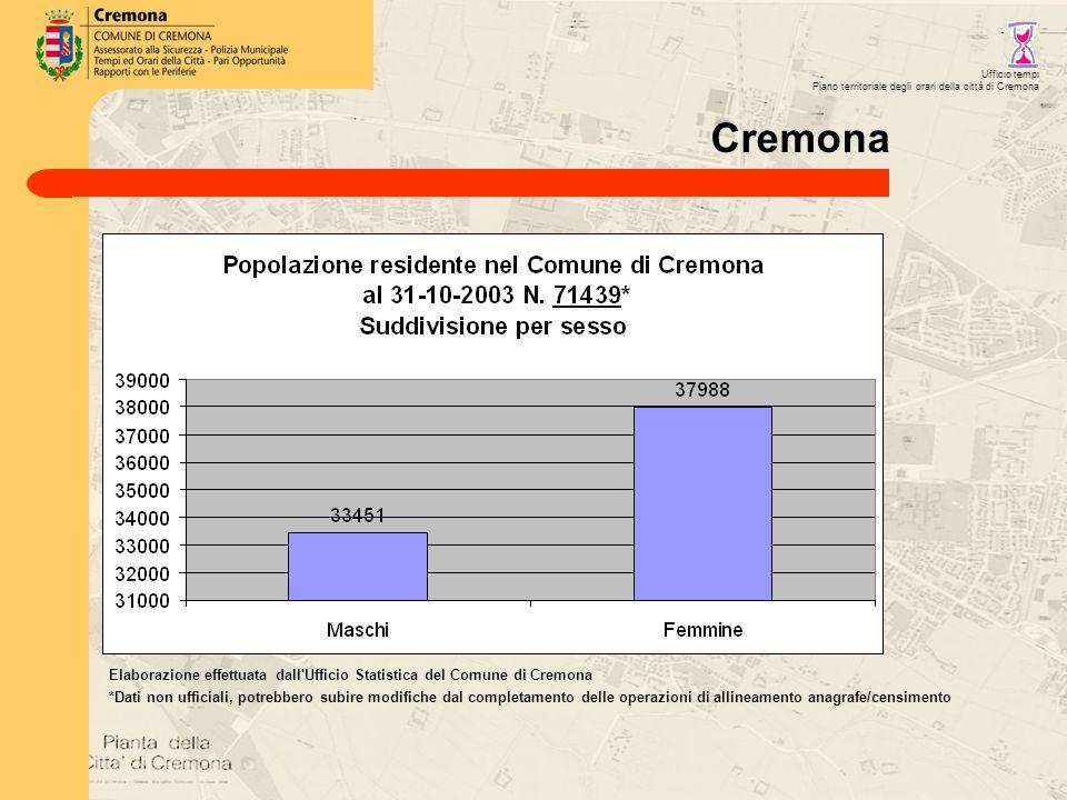 Elaborazione effettuata dall Ufficio Statistica del Comune di Cremona *Dati non ufficiali, potrebbero subire modifiche dal completamento delle operazioni di allineamento anagrafe/censimento Ufficio tempi Piano territoriale degli orari della città di Cremona Cremona
