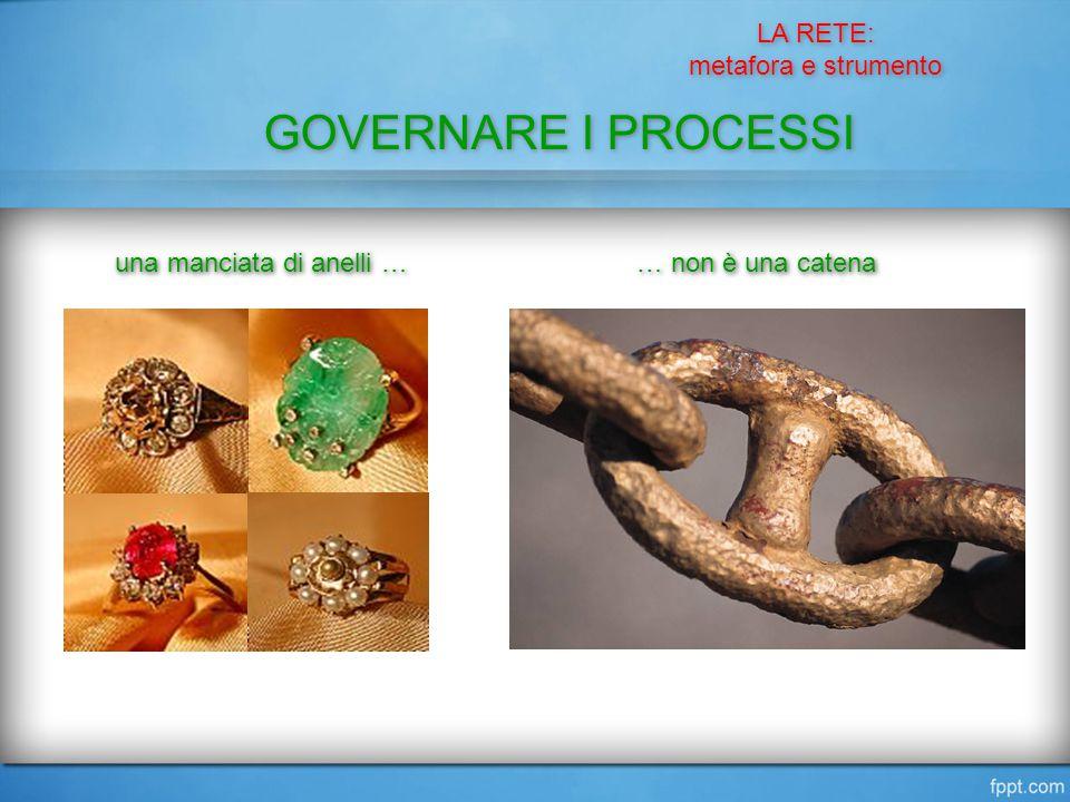 LA RETE: metafora e strumento LA RETE: metafora e strumento GOVERNARE I PROCESSI una manciata di anelli … … non è una catena
