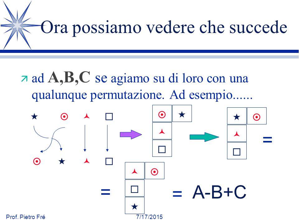 Prof. Pietro Fré7/17/2015 Ora possiamo vedere che succede ä ad A,B,C se agiamo su di loro con una qualunque permutazione. Ad esempio......     