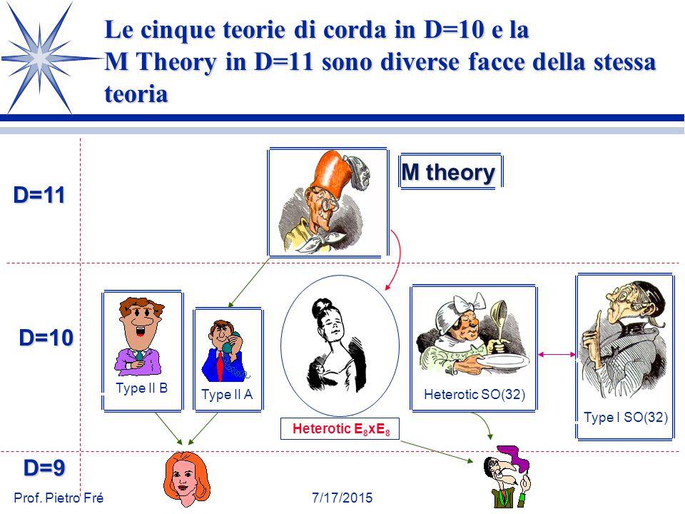 Prof. Pietro Fré7/17/2015 Le cinque teorie di corda in D=10 e la M Theory in D=11 sono diverse facce della stessa teoria Heterotic SO(32) Type I SO(32