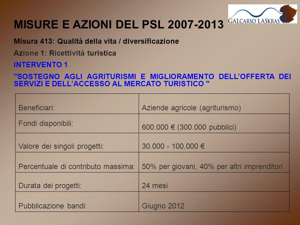MISURE E AZIONI DEL PSL 2007-2013 Misura 413: Qualità della vita / diversificazione Azione 1: Ricettività turistica INTERVENTO 1 SOSTEGNO AGLI AGRITURISMI E MIGLIORAMENTO DELL'OFFERTA DEI SERVIZI E DELL'ACCESSO AL MERCATO TURISTICO Beneficiari:Aziende agricole (agriturismo) Fondi disponibili: 600.000 € (300.000 pubblici) Valore dei singoli progetti:30.000 - 100.000 € Percentuale di contributo massima:50% per giovani, 40% per altri imprenditori Durata dei progetti:24 mesi Pubblicazione bandi:Giugno 2012