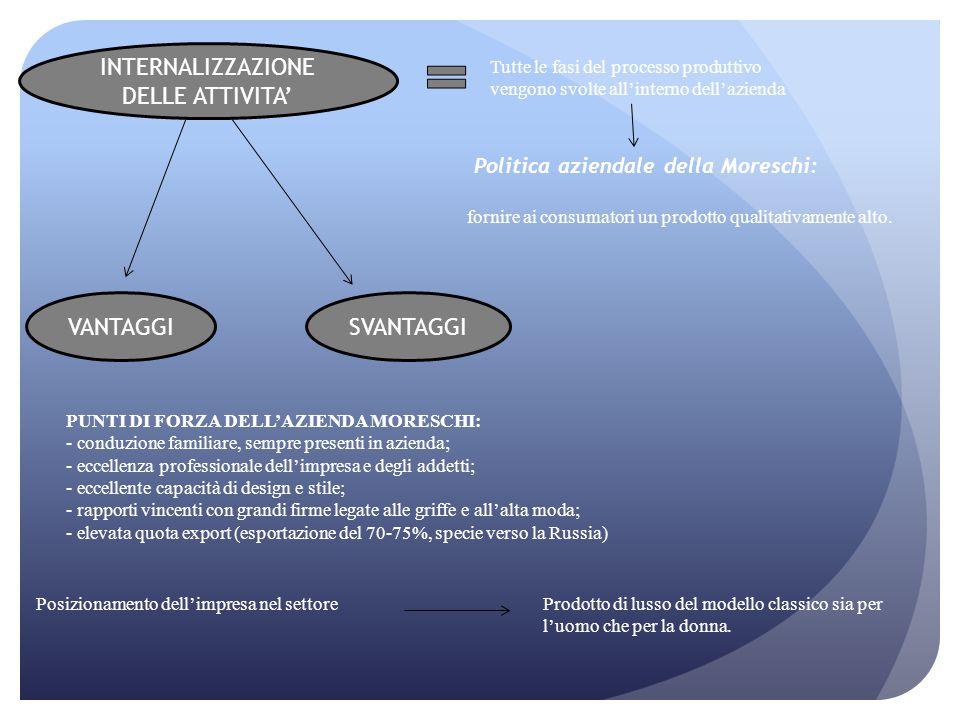 Politica aziendale della Moreschi: fornire ai consumatori un prodotto qualitativamente alto. PUNTI DI FORZA DELL'AZIENDA MORESCHI: - conduzione famili
