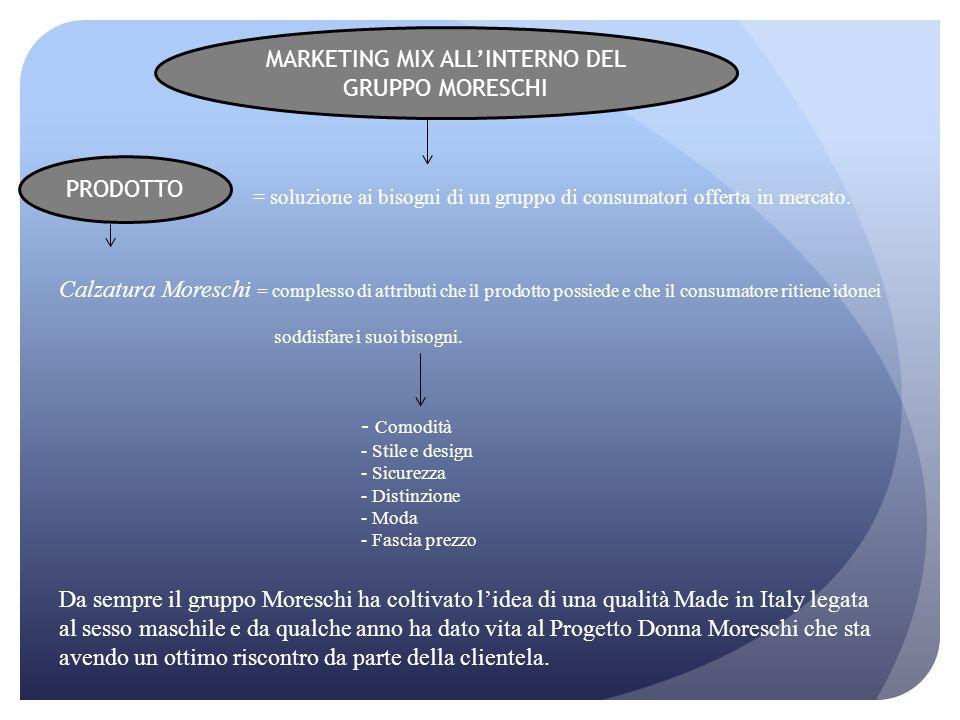 = soluzione ai bisogni di un gruppo di consumatori offerta in mercato. Calzatura Moreschi = complesso di attributi che il prodotto possiede e che il c
