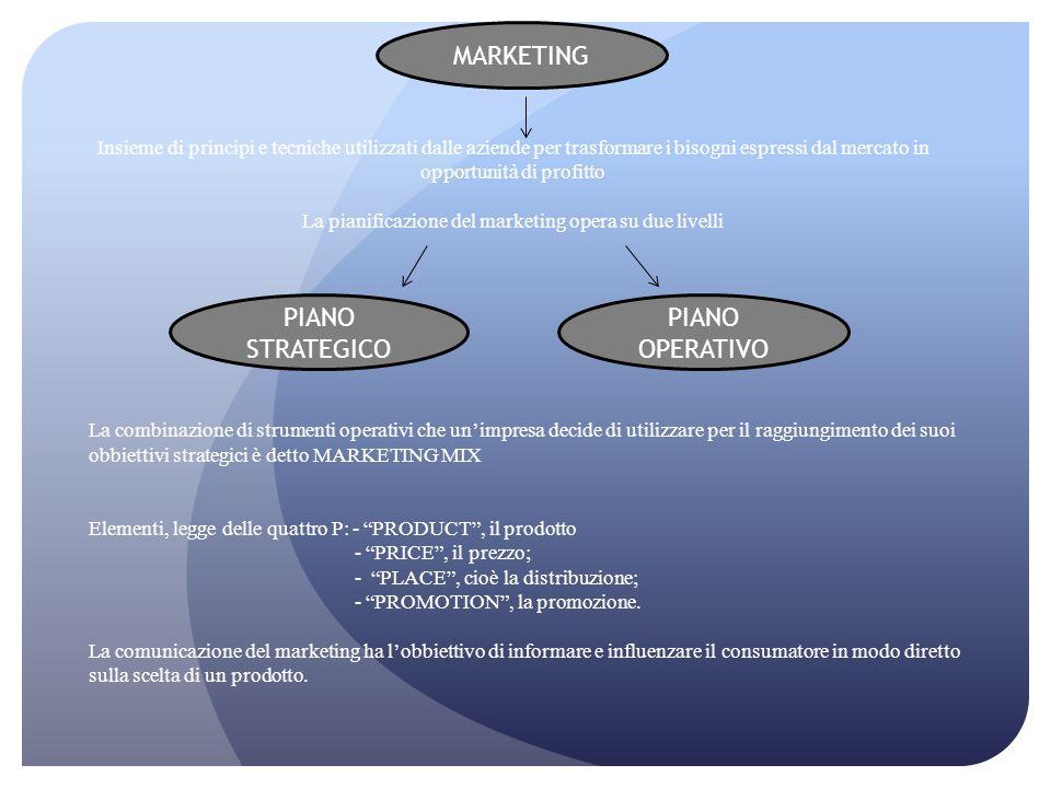 Insieme di principi e tecniche utilizzati dalle aziende per trasformare i bisogni espressi dal mercato in opportunità di profitto La pianificazione de