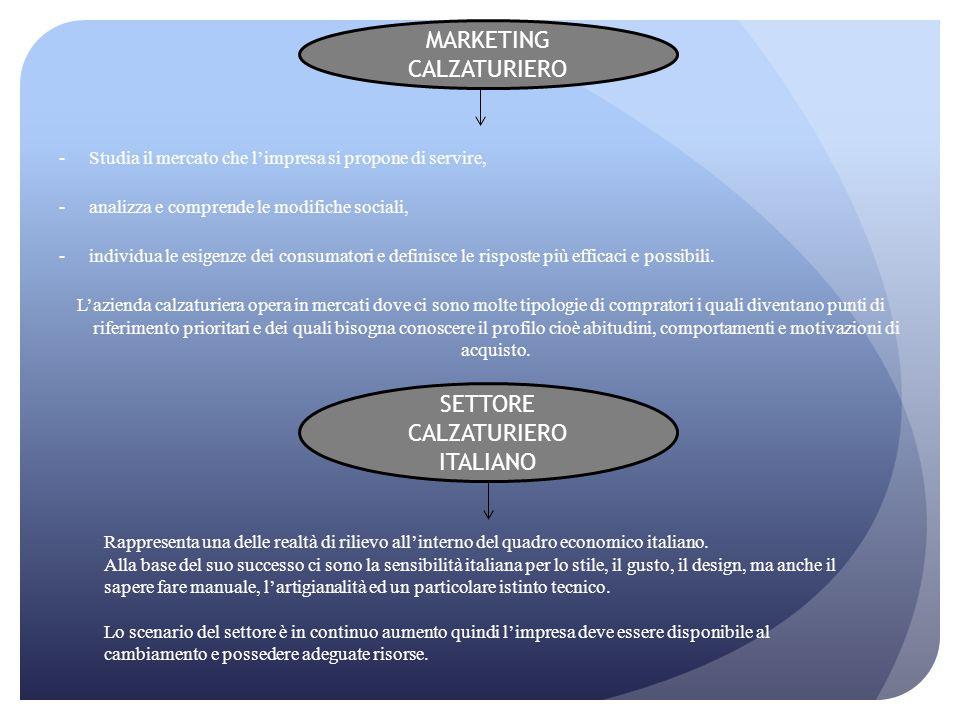 -Studia il mercato che l'impresa si propone di servire, -analizza e comprende le modifiche sociali, -individua le esigenze dei consumatori e definisce