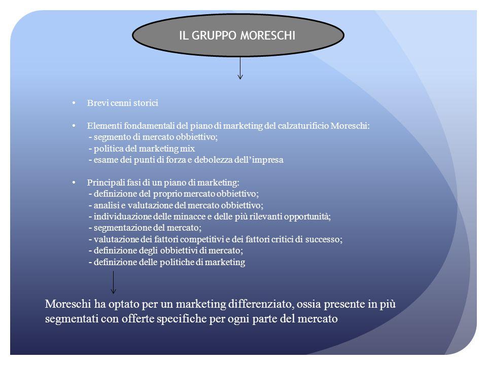 IL GRUPPO MORESCHI Brevi cenni storici Elementi fondamentali del piano di marketing del calzaturificio Moreschi: - segmento di mercato obbiettivo; - p