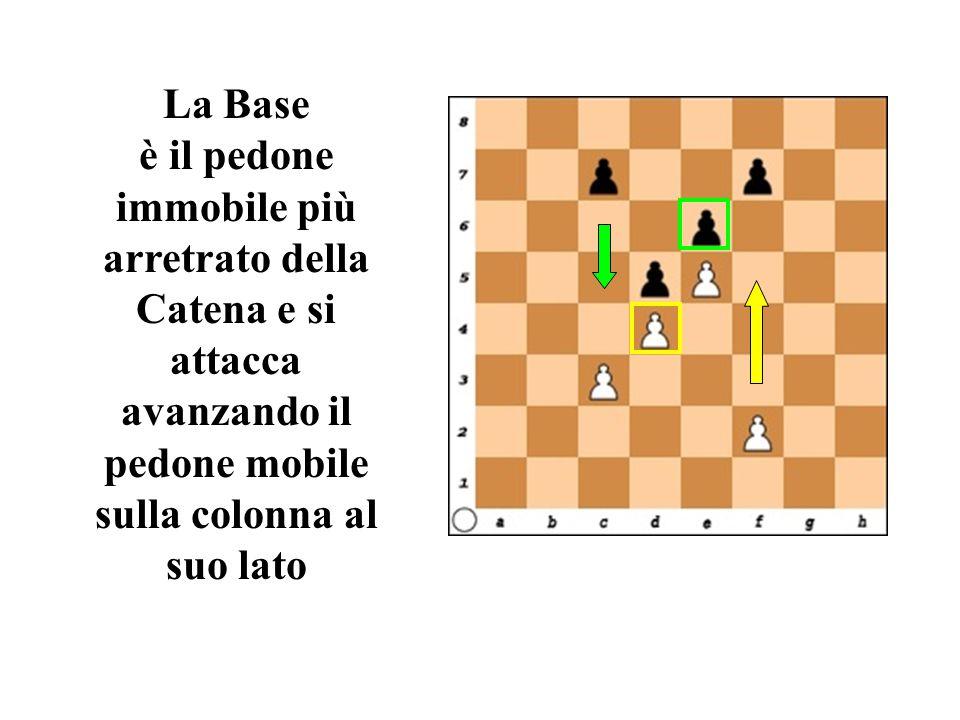 La Base è il pedone immobile più arretrato della Catena e si attacca avanzando il pedone mobile sulla colonna al suo lato