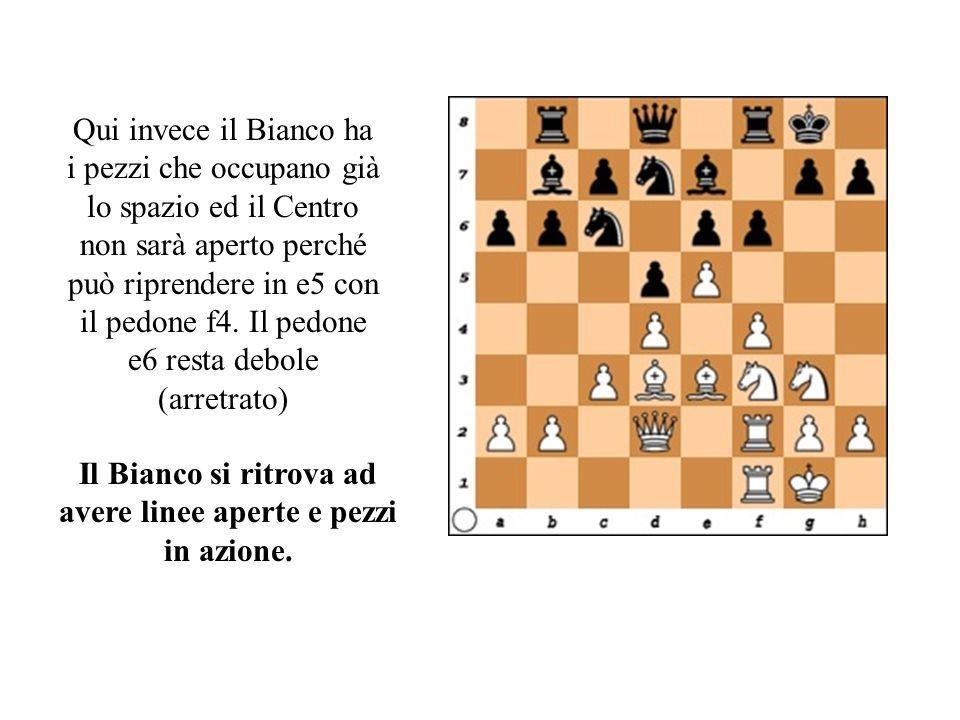 Qui invece il Bianco ha i pezzi che occupano già lo spazio ed il Centro non sarà aperto perché può riprendere in e5 con il pedone f4.